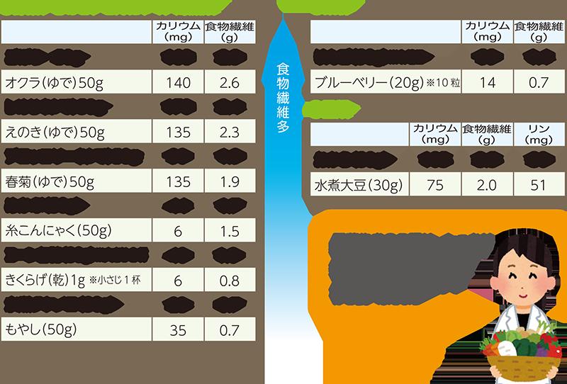 カリウム の 多い 食べ物